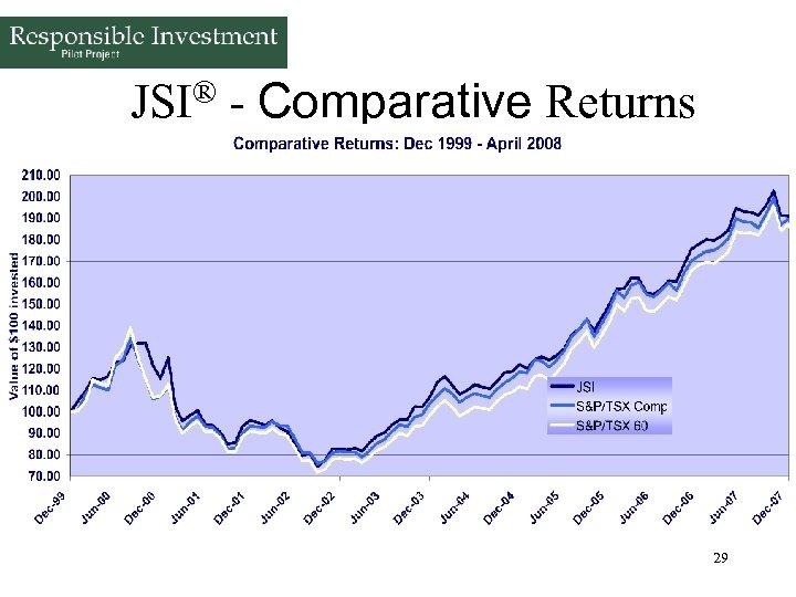 JSI® - Comparative Returns (through April 30, 2008) 29