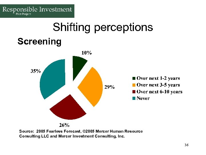 Shifting perceptions Screening Source: 2005 Fearless Forecast, © 2005 Mercer Human Resource Consulting LLC