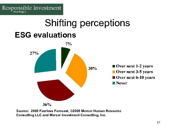 Shifting perceptions ESG evaluations Source: 2005 Fearless Forecast, © 2005 Mercer Human Resource Consulting