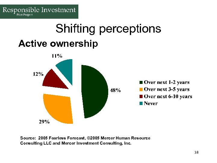 Shifting perceptions Active ownership Source: 2005 Fearless Forecast, © 2005 Mercer Human Resource Consulting