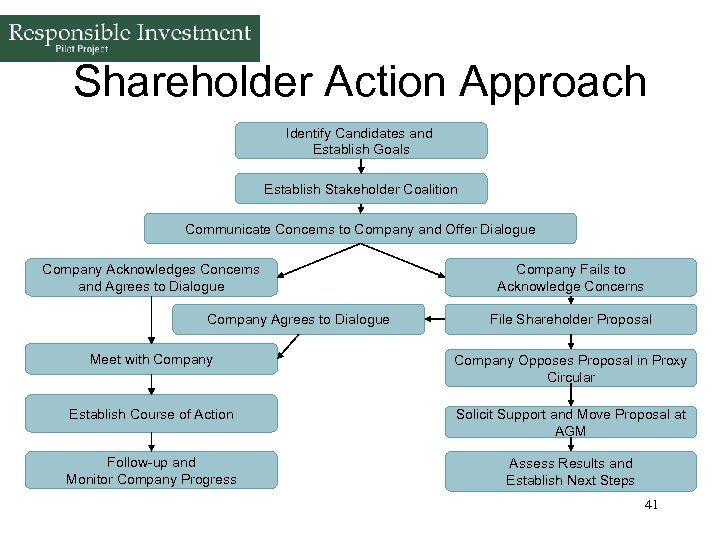Shareholder Action Approach Identify Candidates and Establish Goals Establish Stakeholder Coalition Communicate Concerns to