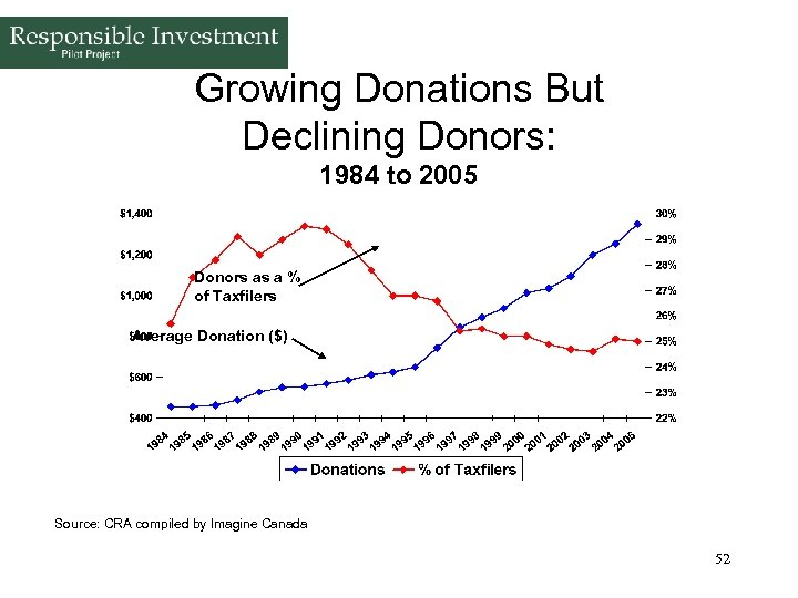 Growing Donations But Declining Donors: 1984 to 2005 Donors as a % of Taxfilers