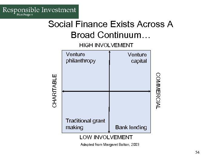 Social Finance Exists Across A Broad Continuum… HIGH INVOLVEMENT Venture philanthropy Venture capital CHARITABLE