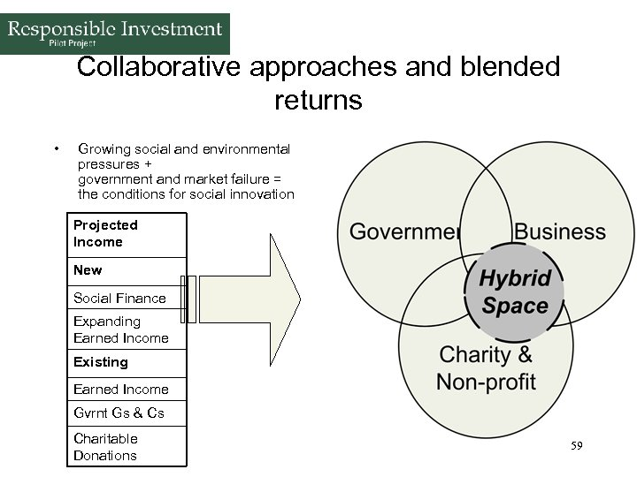 Collaborative approaches and blended returns • Growing social and environmental pressures + government and
