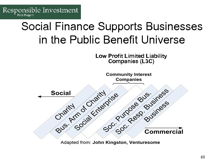 Social Finance Supports Businesses in the Public Benefit Universe Low Profit Limited Liability Companies