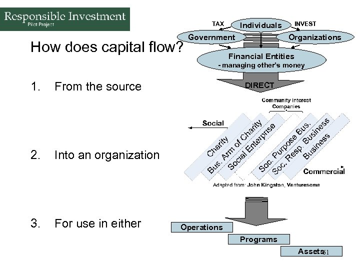 TAX How does capital flow? INVEST Individuals Government Organizations Financial Entities - managing other's