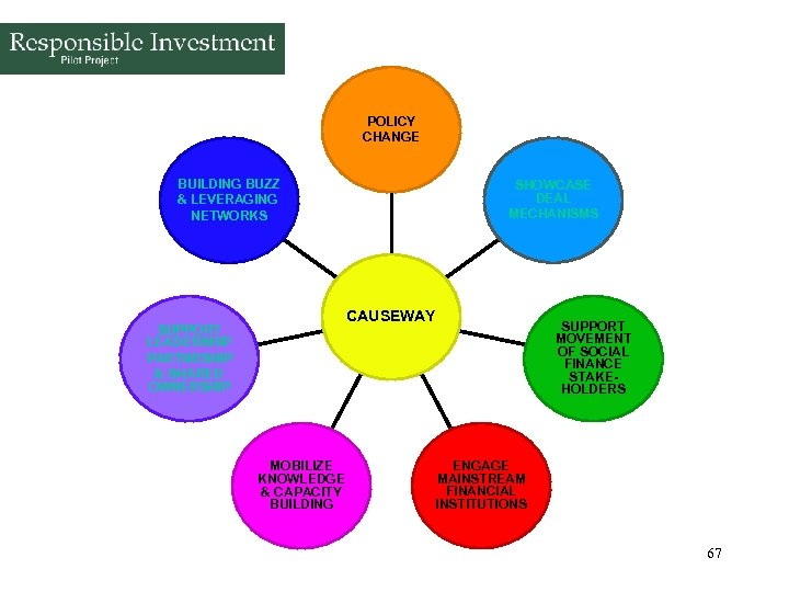 POLICY CHANGE BUILDING BUZZ & LEVERAGING NETWORKS SHOWCASE DEAL MECHANISMS CAUSEWAY SUPPORT LEADERSHIP PARTNRSHIP