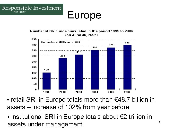 Europe • retail SRI in Europe totals more than € 48. 7 billion in