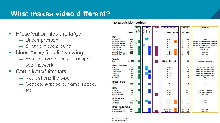What makes video different? § Preservation files are large — Uncompressed — Slow to