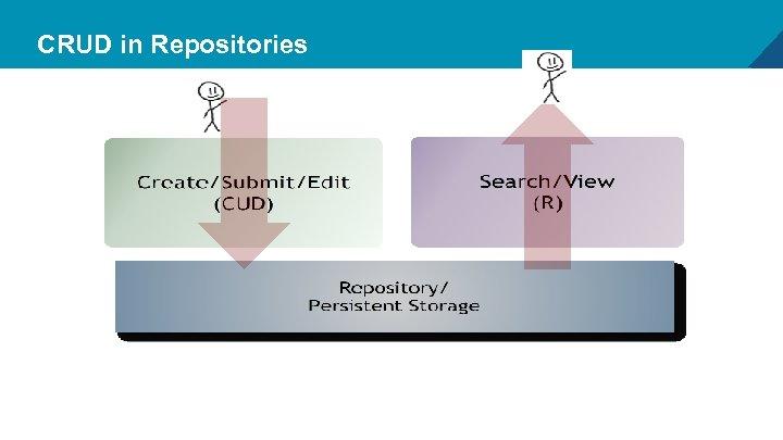 CRUD in Repositories