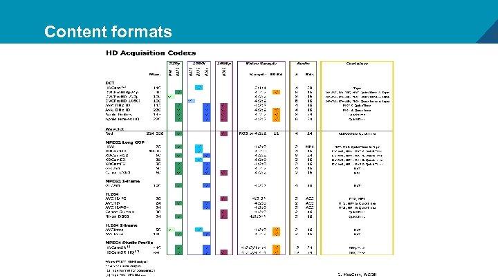 Content formats 4
