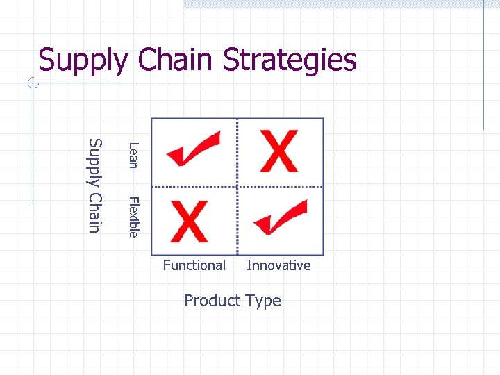Supply Chain Strategies Lean Flexible Supply Chain Functional Innovative Product Type