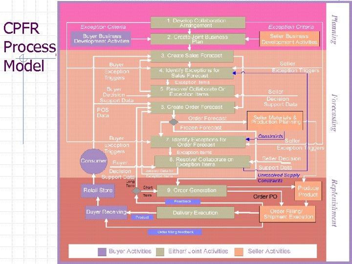 CPFR Process Model