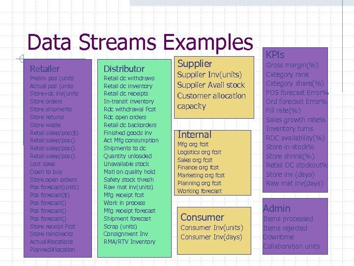 Data Streams Examples Retailer Distributor Prelim pos (units Actual pos (units Store+dc inv(units Store