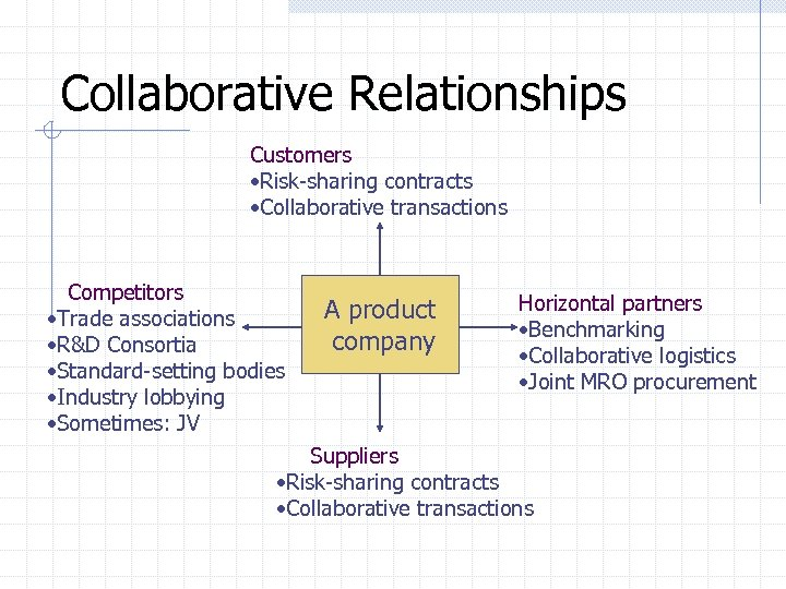 Collaborative Relationships Customers • Risk-sharing contracts • Collaborative transactions Competitors • Trade associations •