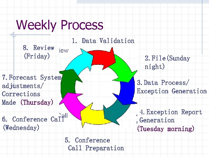 Weekly Process 1. Data Validation 8. Review (Friday) 2. File(Sunday night) 7. Forecast System