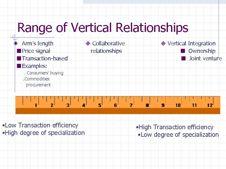 Range of Vertical Relationships Arm's length ■Price signal ■Transaction-based ■Examples:   ◆ Collaborative       ◆