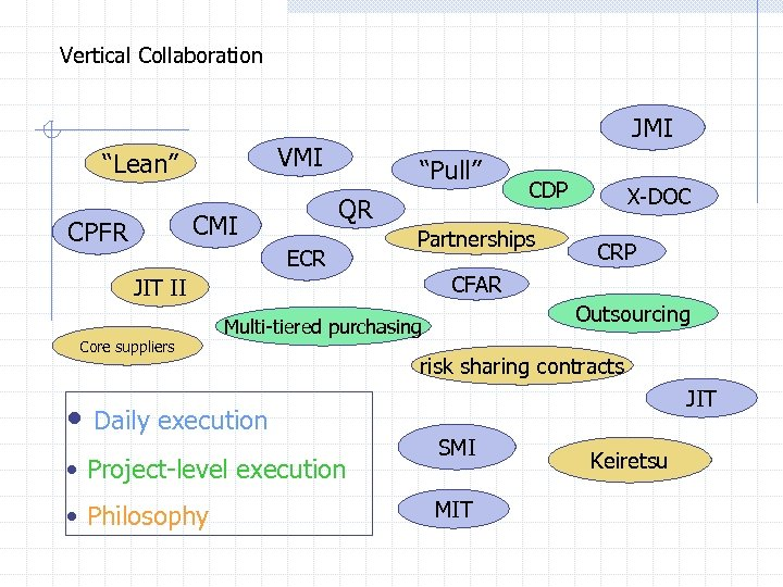 "Vertical Collaboration VMI ""Lean"" ""Pull"" QR CMI CPFR JMI ECR Partnerships • • Project-level"
