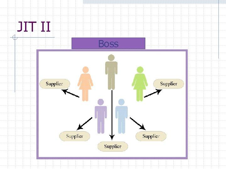 JIT II Boss