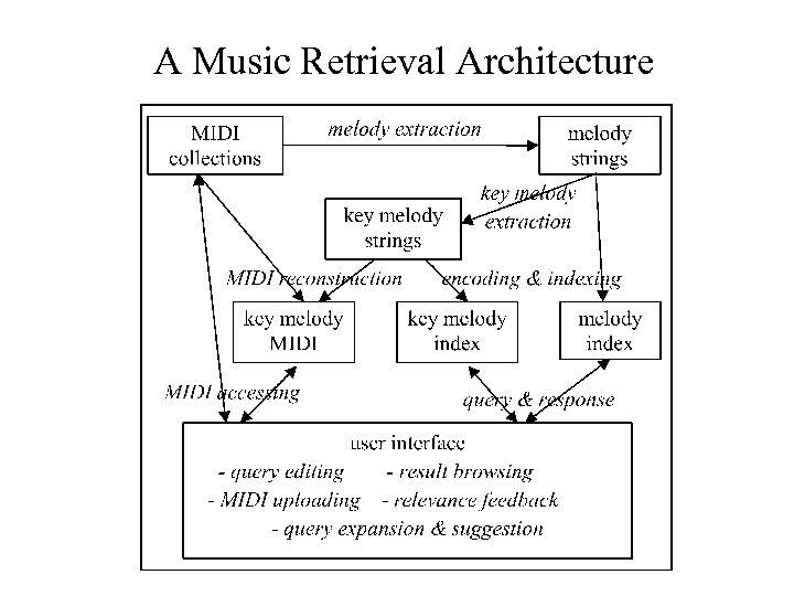 A Music Retrieval Architecture