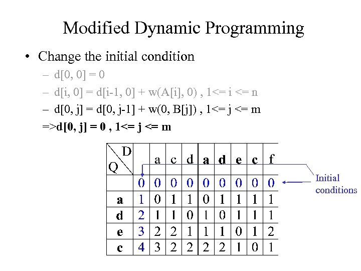 Modified Dynamic Programming • Change the initial condition – d[0, 0] = 0 –