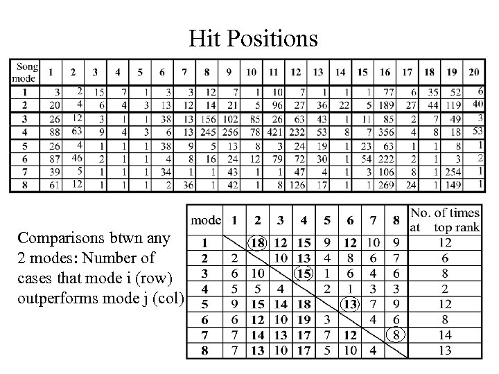 Hit Positions Comparisons btwn any 2 modes: Number of cases that mode i (row)