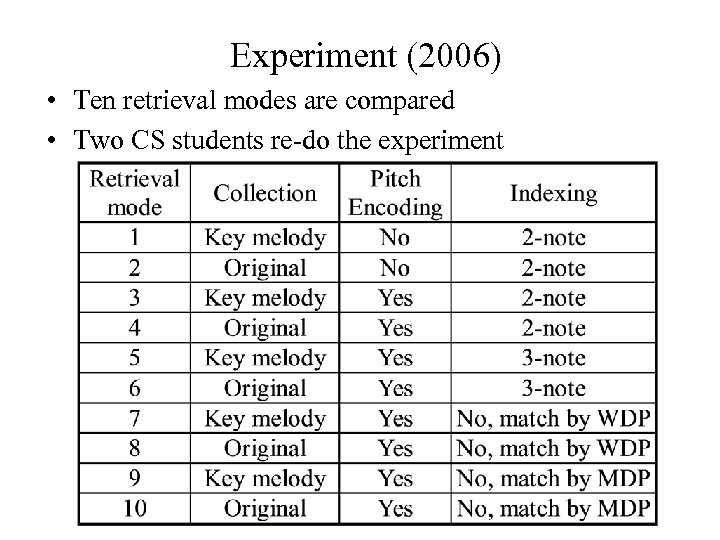Experiment (2006) • Ten retrieval modes are compared • Two CS students re-do the