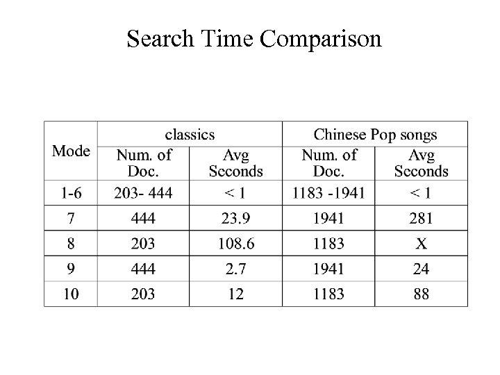 Search Time Comparison