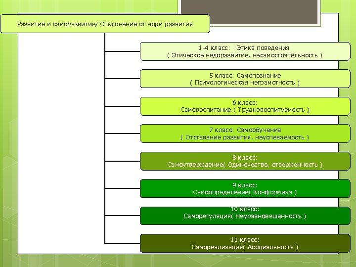 Развитие и саморазвитие/ Отклонение от норм развития 1 -4 класс: Этика поведения ( Этическое