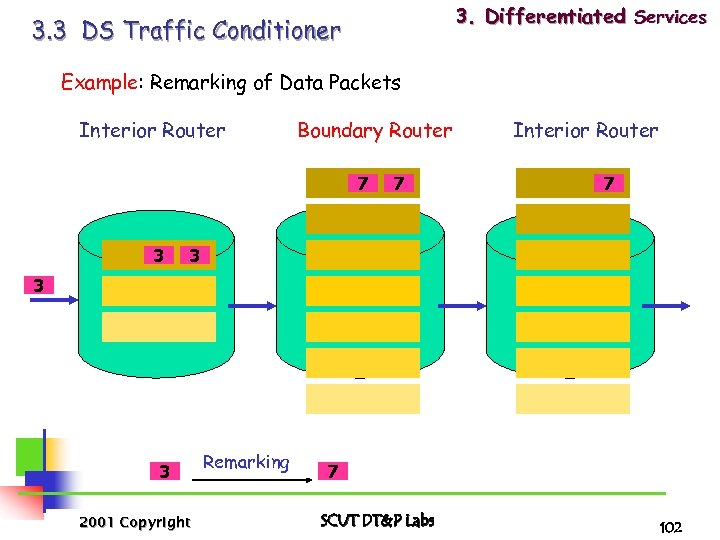 3. Differentiated Services 3. 3 DS Traffic Conditioner Example: Remarking of Data Packets Interior