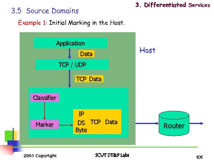3. Differentiated Services 3. 5 Source Domains Example 1: Initial Marking in the Host.