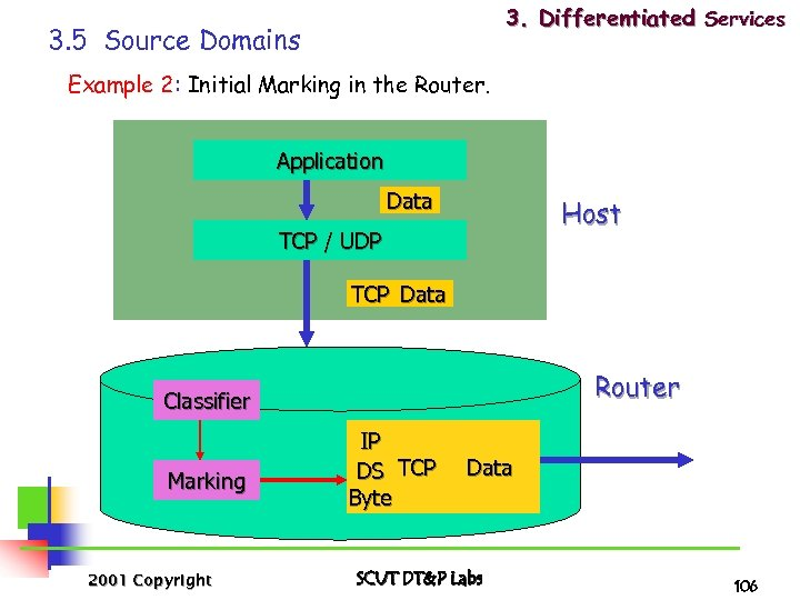 3. Differentiated Services 3. 5 Source Domains Example 2: Initial Marking in the Router.