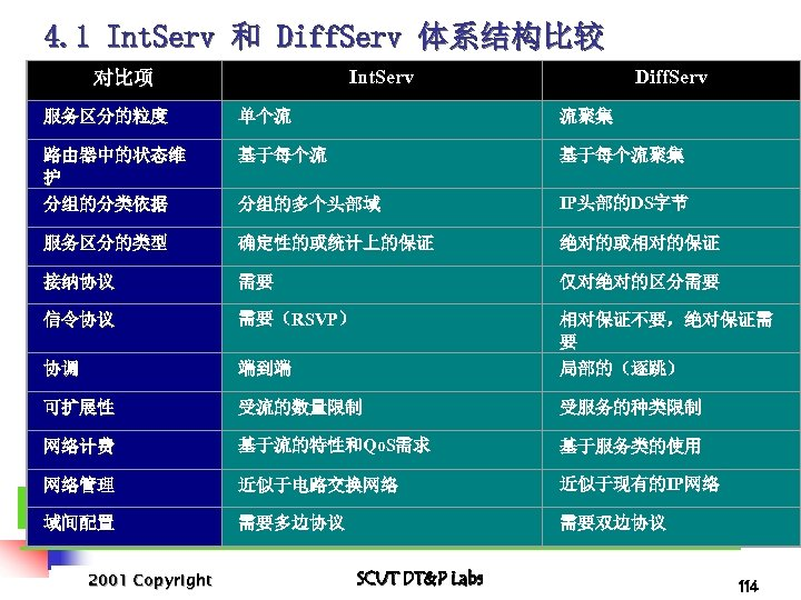 4. 1 Int. Serv 和 Diff. Serv 体系结构比较 Int. Serv 对比项 Diff. Serv 服务区分的粒度
