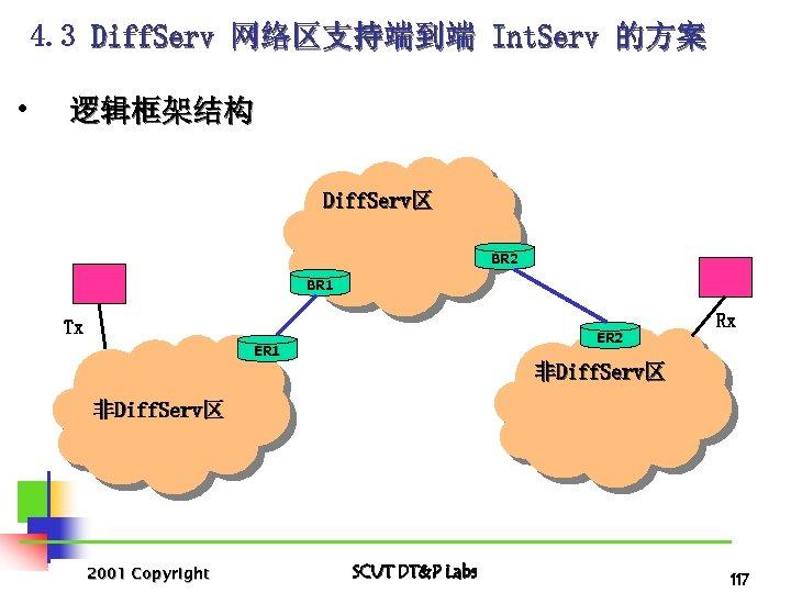 4. 3 Diff. Serv 网络区支持端到端 Int. Serv 的方案 • 逻辑框架结构 Diff. Serv区 BR 2