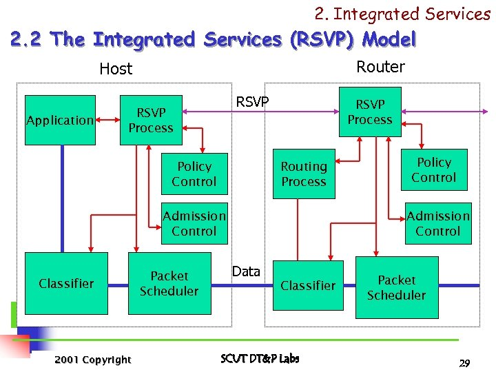 2. Integrated Services 2. 2 The Integrated Services (RSVP) Model Router Host Application RSVP