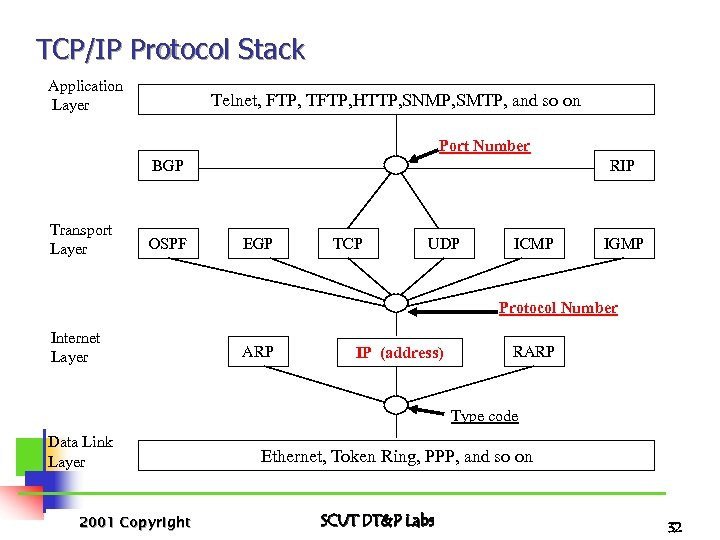 TCP/IP Protocol Stack Application Layer Telnet, FTP, TFTP, HTTP, SNMP, SMTP, and so on