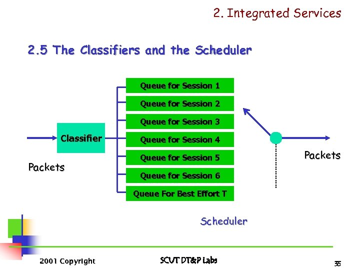 2. Integrated Services 2. 5 The Classifiers and the Scheduler Queue for Session 1