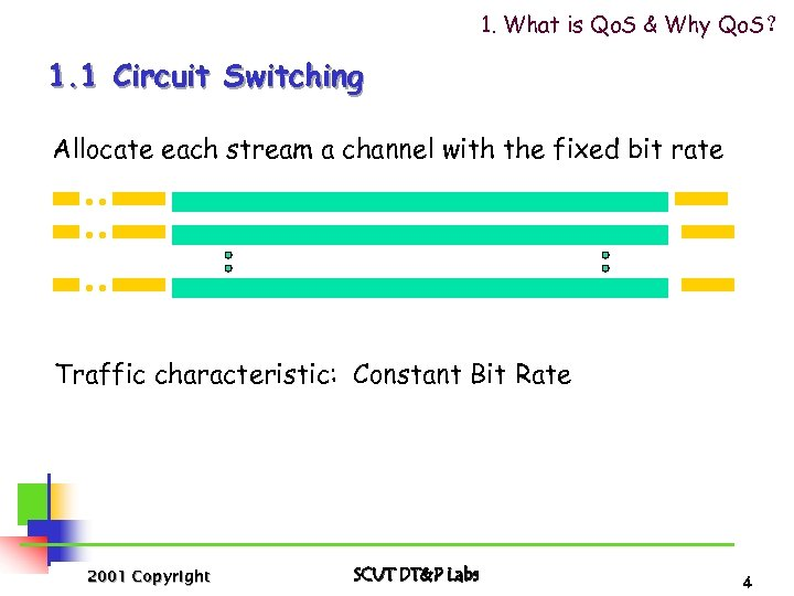 1. What is Qo. S & Why Qo. S? 1. 1 Circuit Switching Allocate