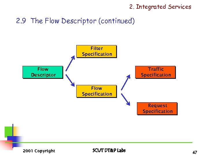 2. Integrated Services 2. 9 The Flow Descriptor (continued) Filter Specification Flow Descriptor Traffic