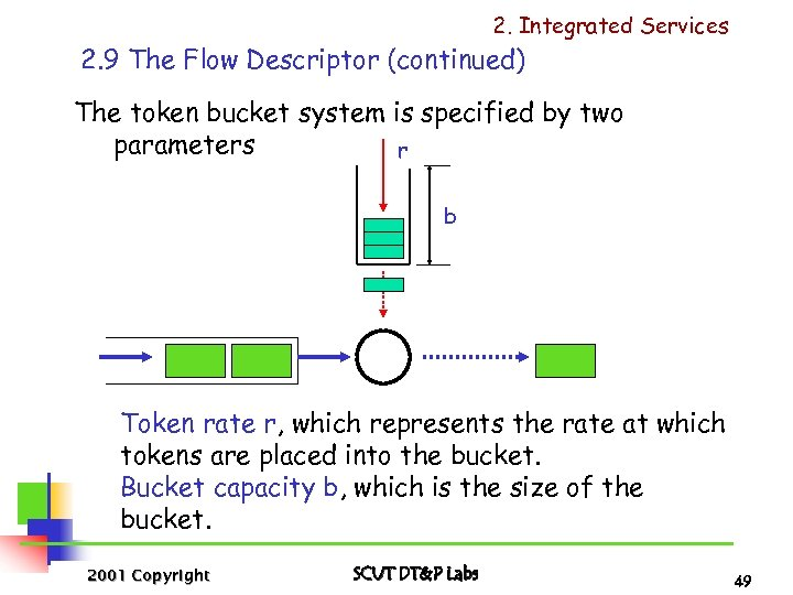 2. Integrated Services 2. 9 The Flow Descriptor (continued) The token bucket system is
