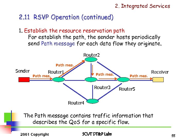 2. Integrated Services 2. 11 RSVP Operation (continued) 1. Establish the resource reservation path