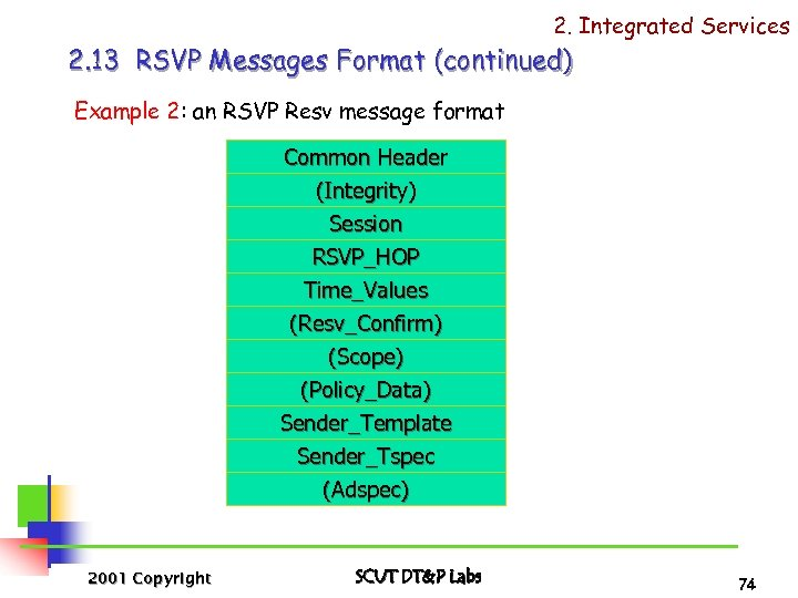 2. Integrated Services 2. 13 RSVP Messages Format (continued) Example 2: an RSVP Resv