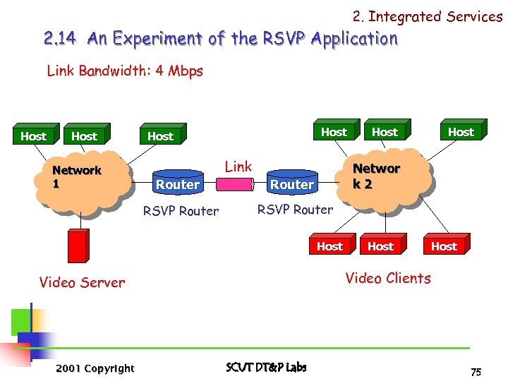 2. Integrated Services 2. 14 An Experiment of the RSVP Application Link Bandwidth: 4