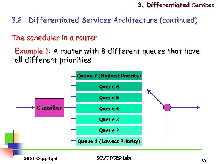 3. Differentiated Services 3. 2 Differentiated Services Architecture (continued) The scheduler in a router