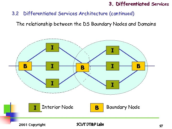 3. Differentiated Services 3. 2 Differentiated Services Architecture (continued) The relationship between the DS