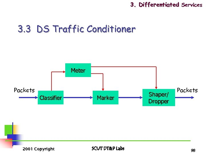3. Differentiated Services 3. 3 DS Traffic Conditioner Meter Packets Classifier 2001 Copyright Marker