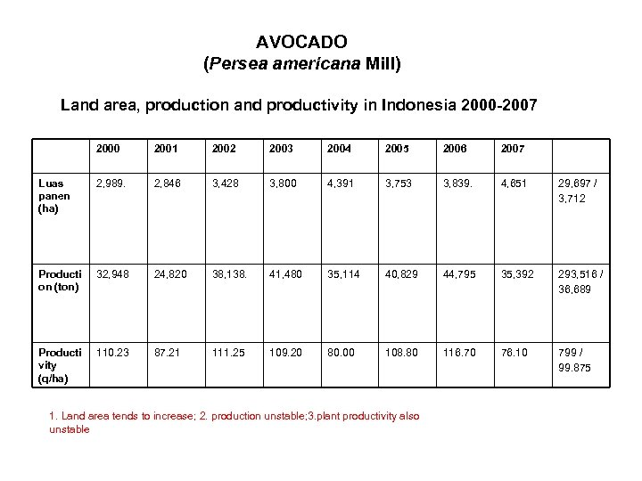 AVOCADO (Persea americana Mill) Land area, production and productivity in Indonesia 2000 -2007 2000