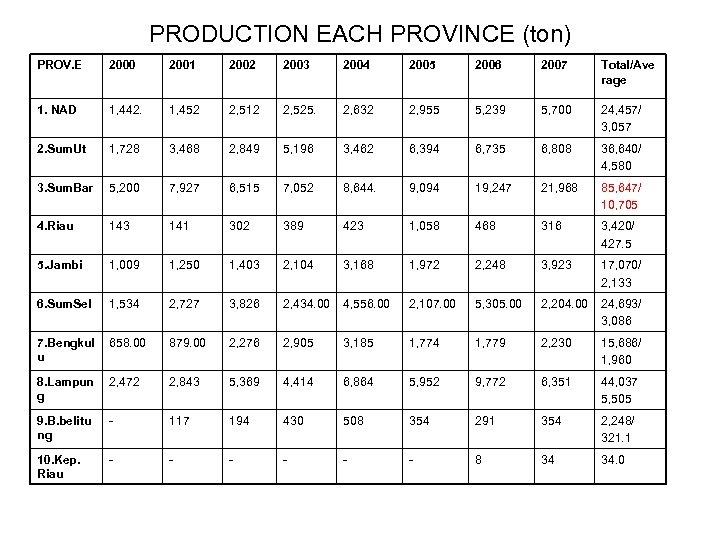 PRODUCTION EACH PROVINCE (ton) PROV. E 2000 2001 2002 2003 2004 2005 2006 2007