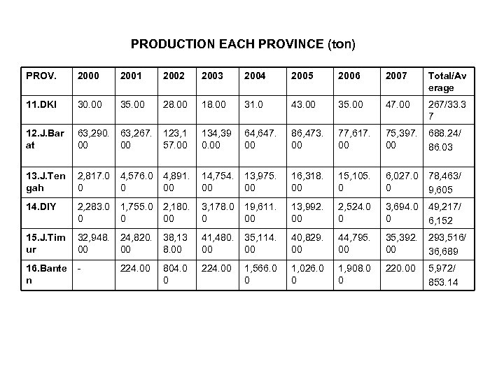 PRODUCTION EACH PROVINCE (ton) PROV. 2000 2001 2002 2003 2004 2005 2006 2007 Total/Av