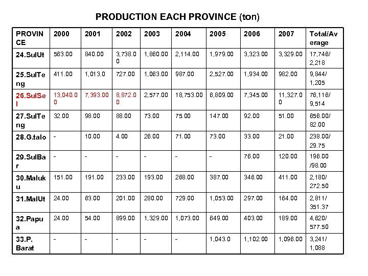 PRODUCTION EACH PROVINCE (ton) PROVIN CE 2000 2001 2002 2003 2004 2005 2006 2007